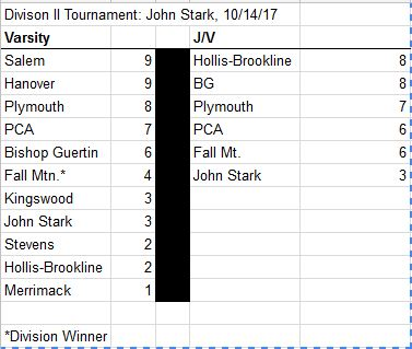 JohnStarkResults10-14-17